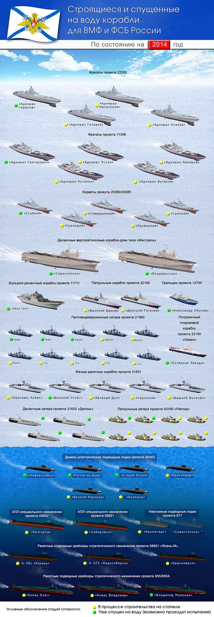корабли и подводные лодки вмф россии