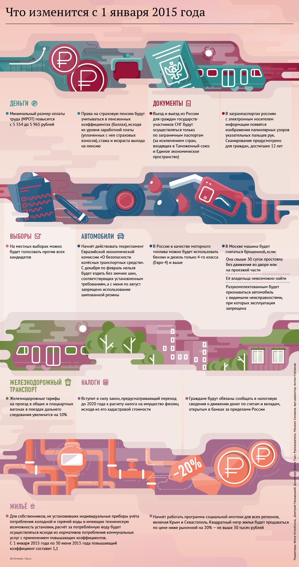 В новом 2015 году Россиян ожидают изменения