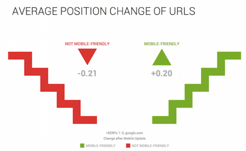 avg-position-change-of-urls.png