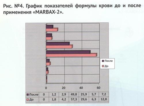 График показателей формулы крови до и после применения Марбас 2