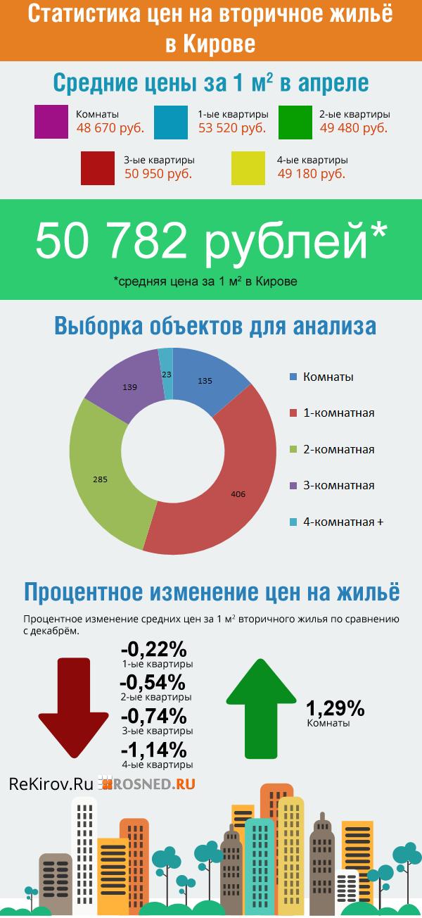Статистика цен на вторичном рынке жилья в Кирове