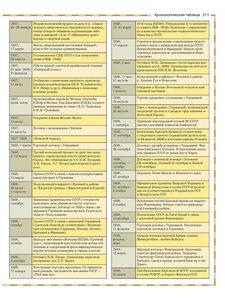 хронологическая таблица