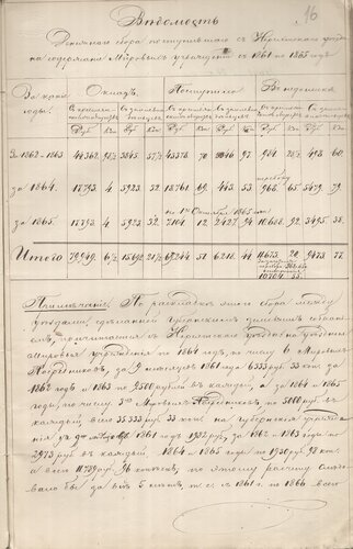 ГАКО, ф. – 205, оп. 1, д. 15, л. 16