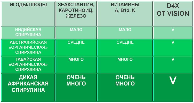 D4X GET ACTIVE ТАБЛИЦА IZDOROVO