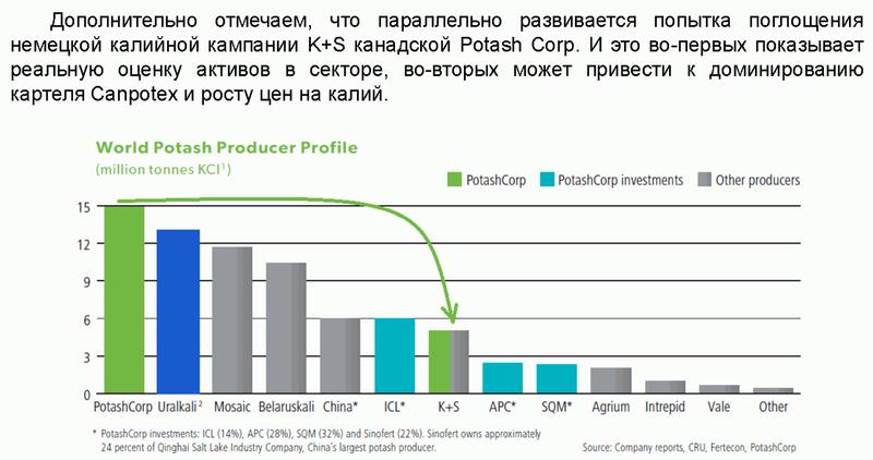 alenkapital: Промышленность удобрений, Уралкалий