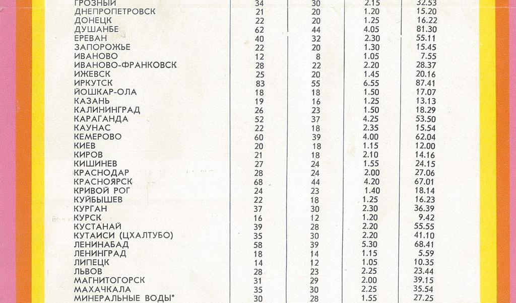 Стоимость билетов на самолет в ссср авиабилеты стамбул-москва дешево