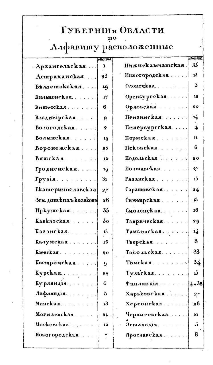 0.3.Губернии и области по алфавиту расположенные.