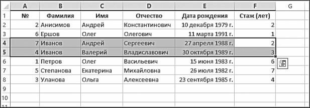 Рис. 5.28. Результат выполнения двухуровневой сортировки по фамилии и имени