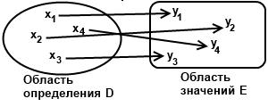ponyatie-funkcii