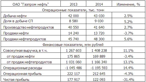 Газпром нефть blogivg arsagera Газпром нефть sibn Итоги 2014