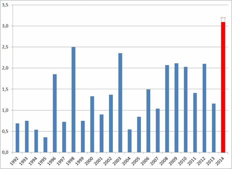Статистика диограмах пожаров в россии за 2015 год