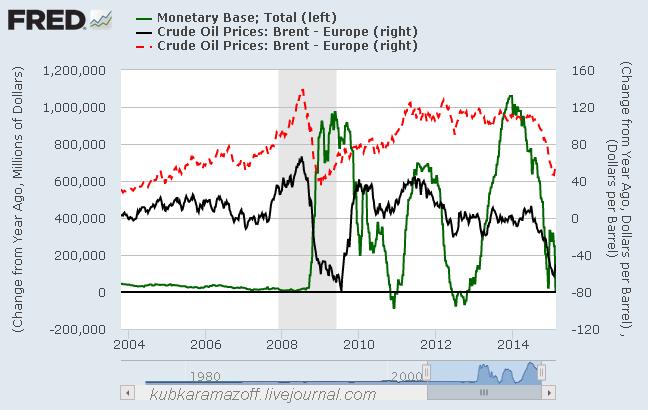 Корреляция денежной базы США и нефти. Как топить нефтедоллар?