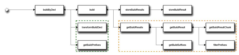 Схема вызовов методов базовой технологии для команды bem build с API v1