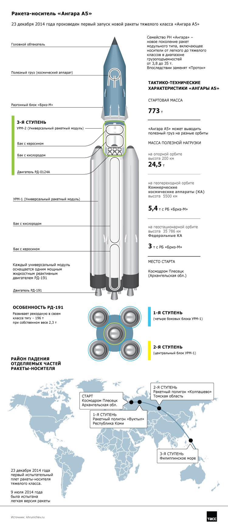 23 декабря 2014 года произведен первый запуск новой ракеты тяжелого класса «Ангара А5». Инфографика ТАСС