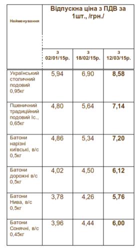 цена на хлеб киев