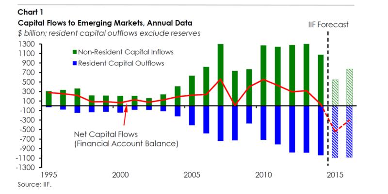 Отсутствие QE и проблемы стран-экспортеров