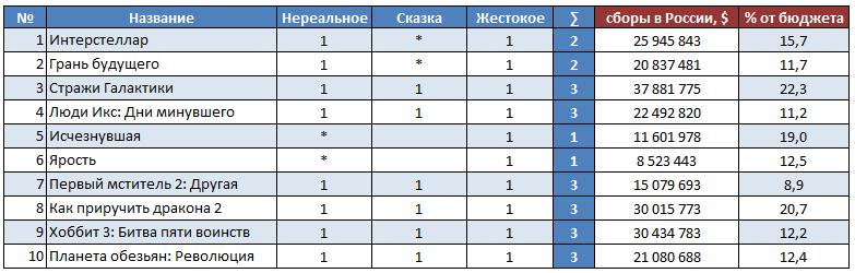 Анализ топ 10 фильмов 2014