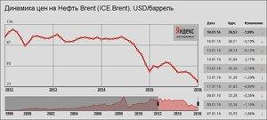 В последние годы цена на нефть только падала
