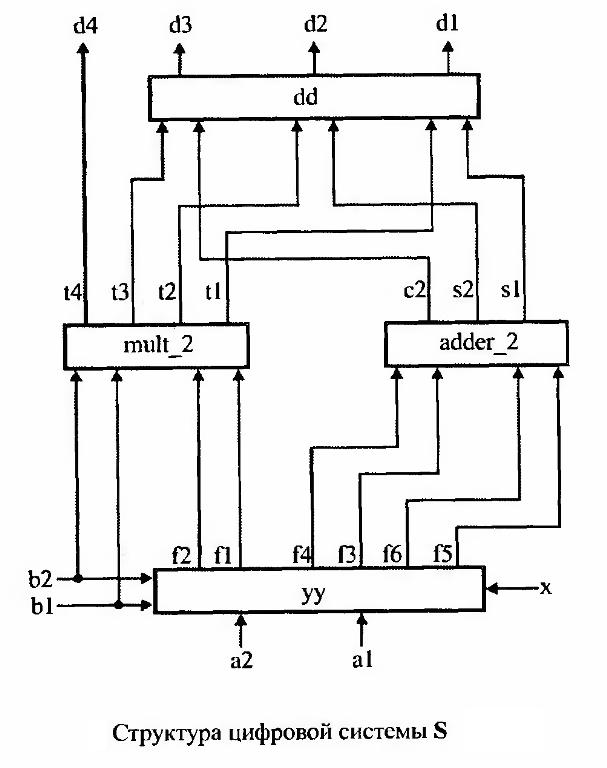 dd - схема дизъюнктивного