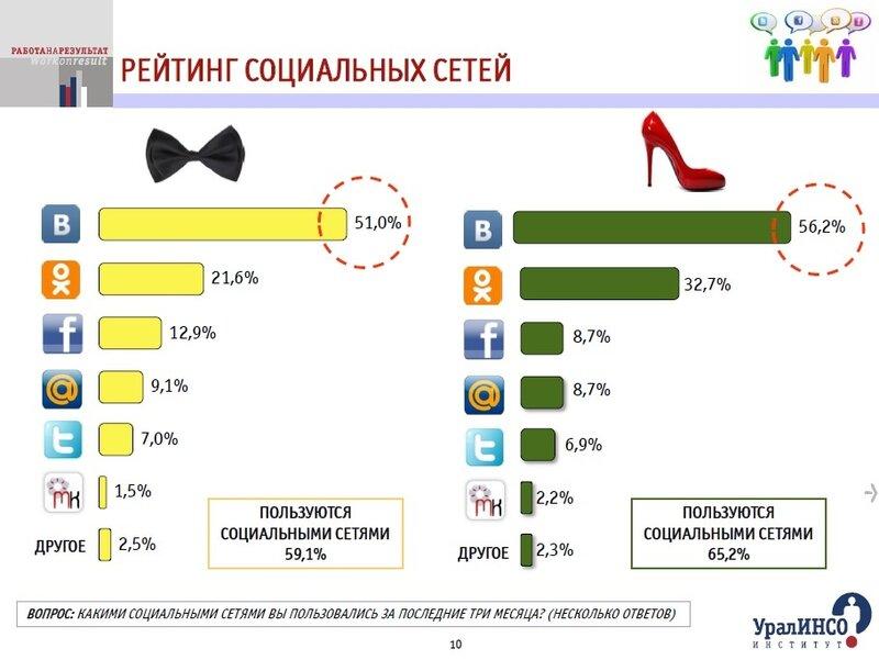 Рейтинг социальных сетей.jpg