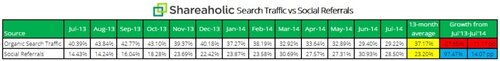 Search-v-Social-Referral-Traffic-800x97.jpg