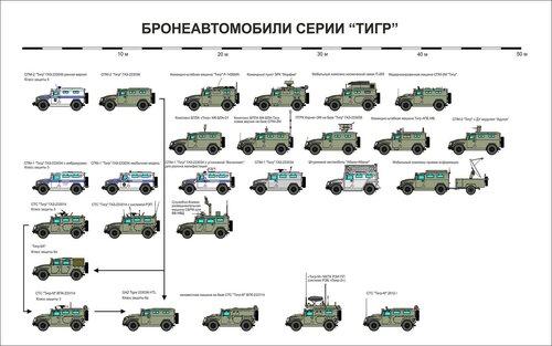 """Модификации бронеавтомобилей """"Тигр"""""""