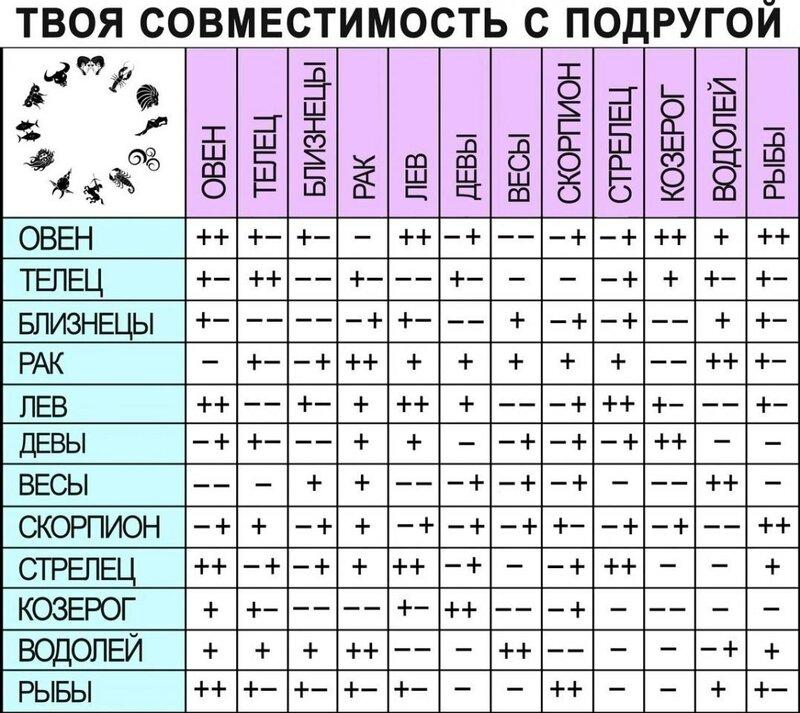 горячее видео таблица совместимости по гороскопу знаков зодиака большая бодборка только