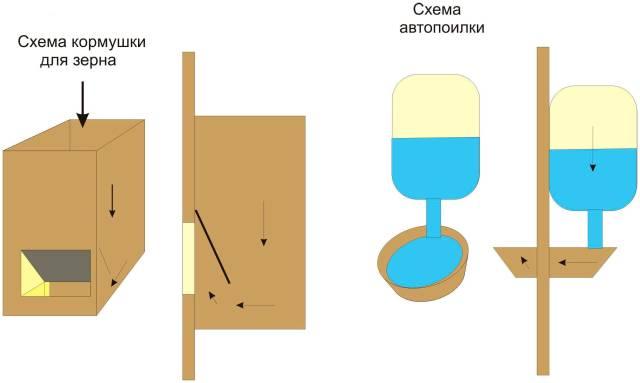 и схема кормушки для зерна