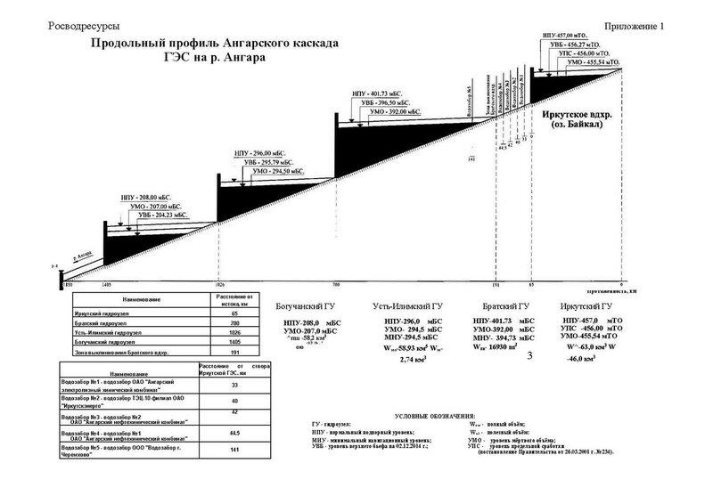 Материалы Росводресурсов по Байкалу, приложение 1