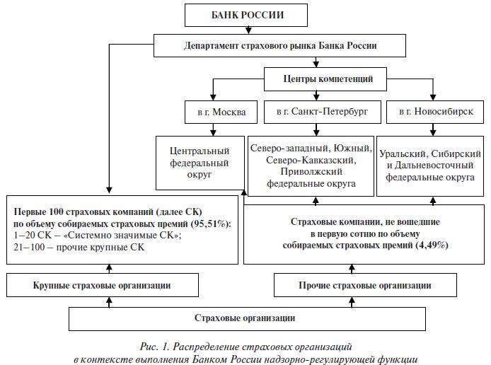 Банк России разделил страховые