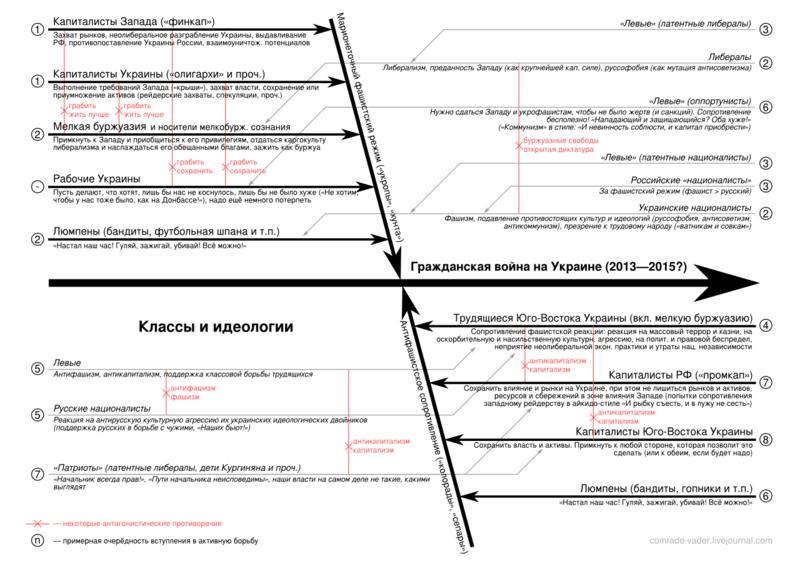 Классы и идеологии в украинском конфликте