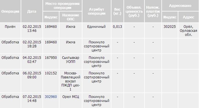 сколько идет заказанное письмо с армении в россию вот