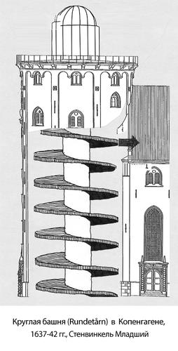 Круглая башня (Рундетаарн) в Копенгагене, разрез
