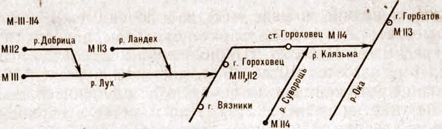 Сплавы по реке Ока и её притокам