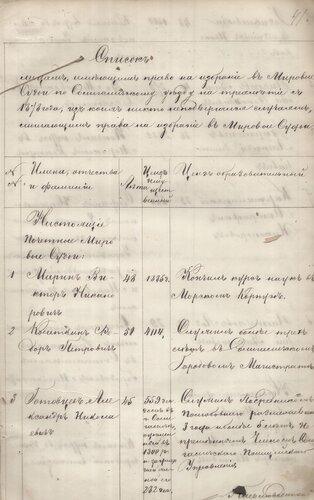 ГАКО, ф. – 133, оп. 16, д. 831, л. 41