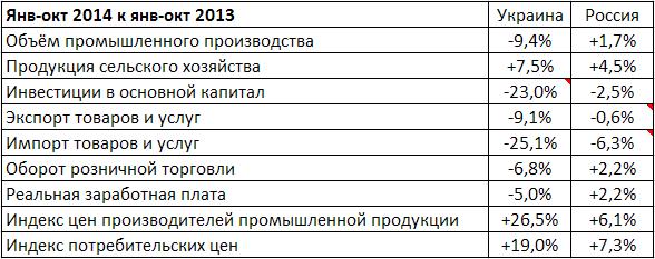 Ро-Ук_янв-окт 2014.png