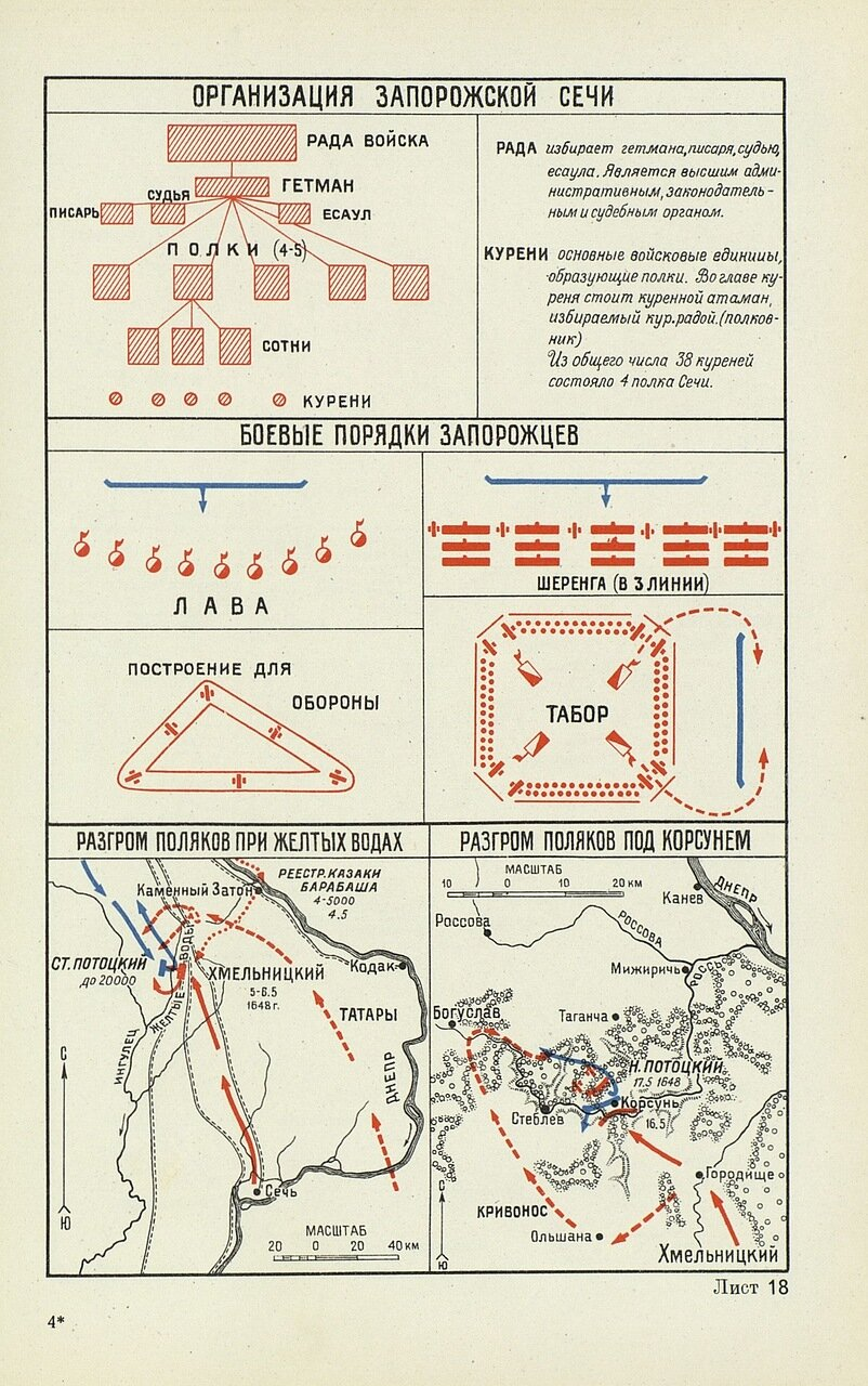 Организация Запорожской сечи и боевые порядки запорожцев