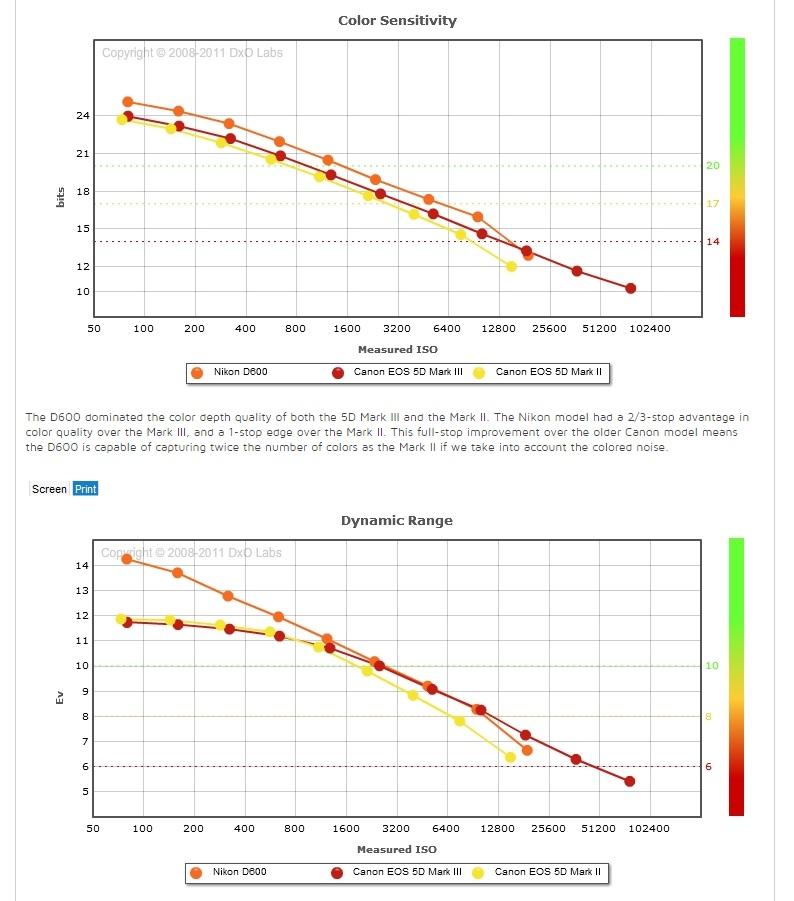 """12. График, отвечающий на вопрос: """"Что лучше, Canon или Nikon""""? Можно сравнить полнокадровые зеркалки Canon EOS 5D Mark III, Mark II и Nikon D610"""