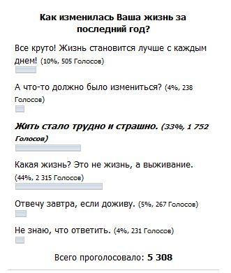 FireShot Screen Capture #3223 - 'Каких реформ ожидают украинцы и одесситы_ I Интернет-газета _Топор_' - topor_od_ua_kakih-reform-ozhidayut-ukraints-i-odessit.jpg