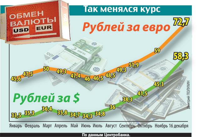 А если курс евро и доллара зафиксировать как в СССР...