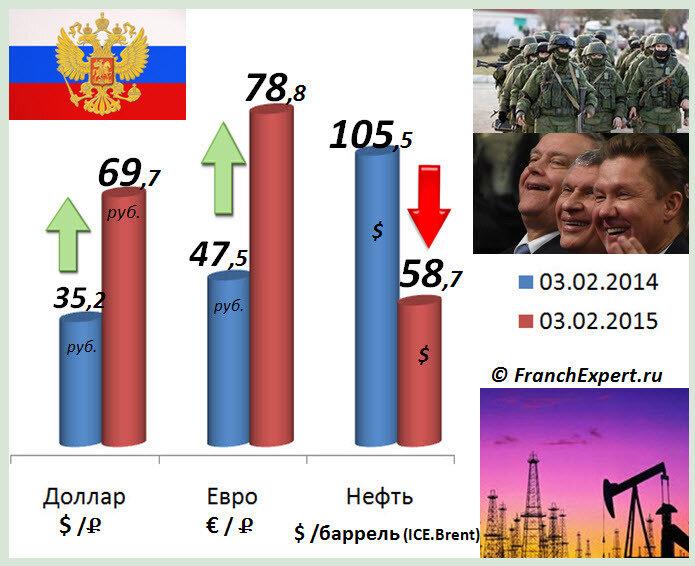 Россия 2015