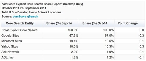 comscore-october2014.jpg