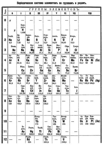 Таблица Менделеева (оригинал)