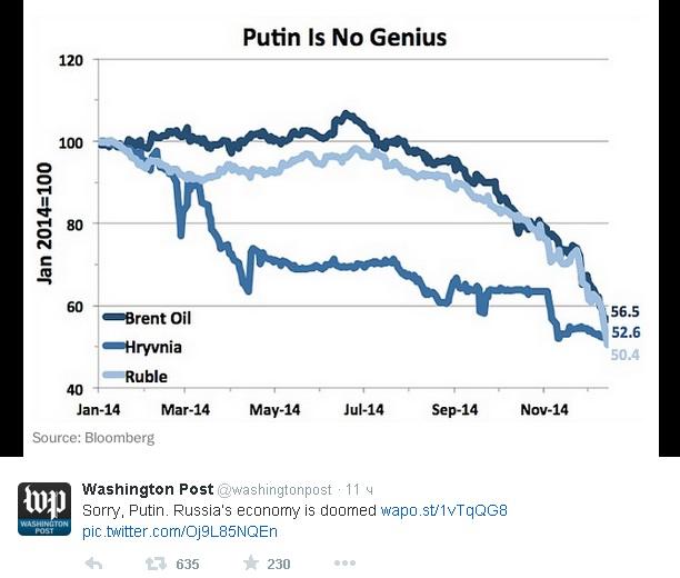 Американцы издеваются над происходящим обвалом российской экономики