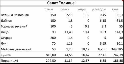 Оливье vs ЗОЖ