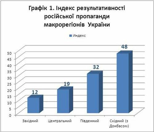 Киевские социологи включилась в борьбу с сепаратизмом