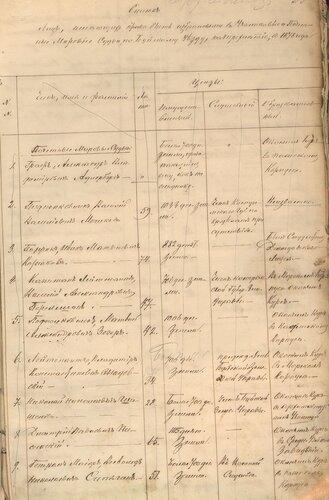ГАКО, ф. – 133, оп. 16, д. 831, л. 25