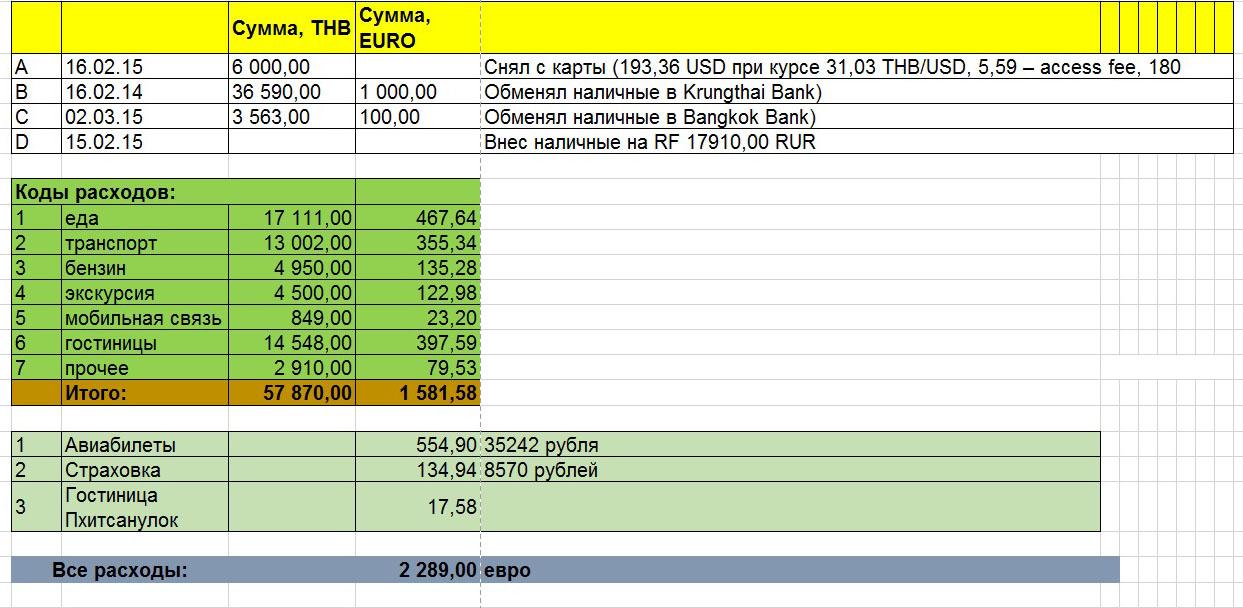 24. Бюджет самостоятельной поездки по Тайланду в 2015 году. Сколько брать денег на еду, транспорт, гостиницы и другие расходы.