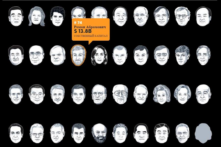миллиардеры списка Форбс.png