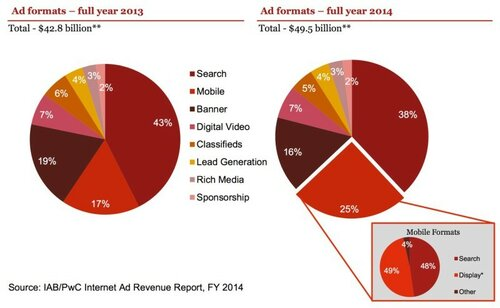 www_iab_net_media_file_IAB_Internet_Advertising_Revenue_Report_FY_20142_pdf-3-800x492.jpg